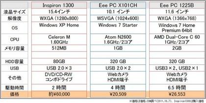 ノートPC比較