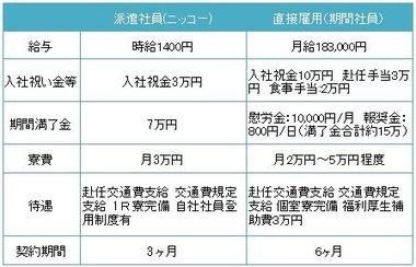 派遣と期間工の比較