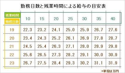 勤務日数と残業時間による給与の目安表