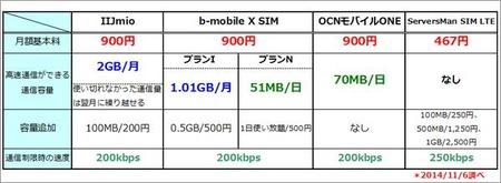 主な格安SIMのサービス比較
