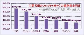 主要労組の2012年(昨年)の個別賃金回答