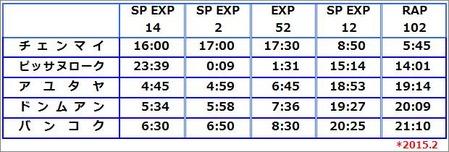 チェンマイ→バンコクのタイ国鉄の時刻表(2015・2)