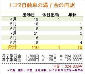 トヨタ自動車満了金の詳細