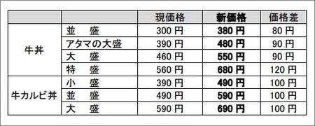 吉野家12月17日からの新価格