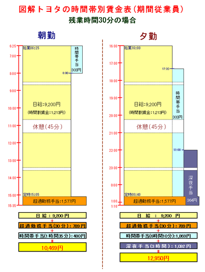 トヨタ自動車時間帯別賃金表