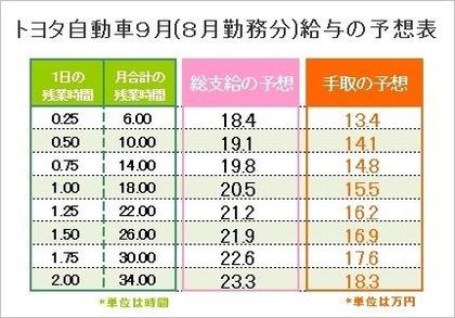 トヨタ自動車9月分の給与予想