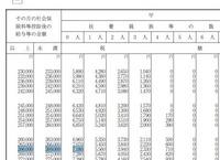 2月給与部分の所得税