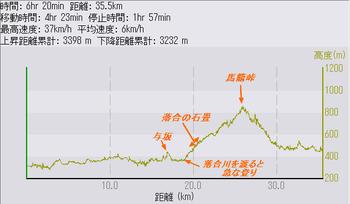 中山道4日目の走行データ