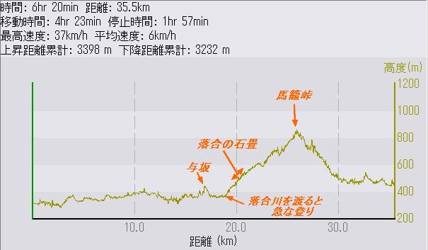 中山道自転車の旅 4日目 大井宿 ...