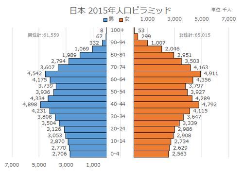 日本ピラミッド2015