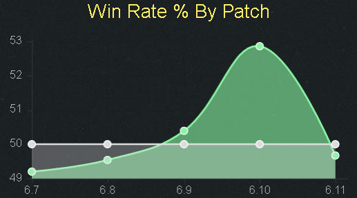 Lucian_WinRatio_611