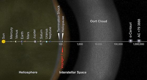 ボイジャー1号が惑星間空間に到着!