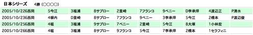 2005日本シリーズスタメン