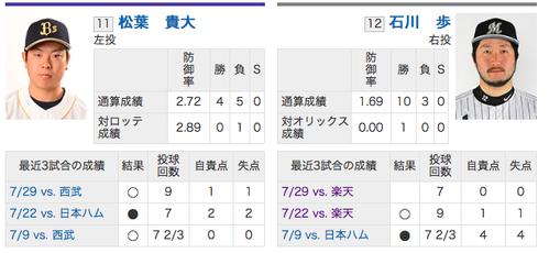 8/5予告先発