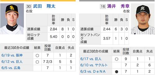 6/27予告先発