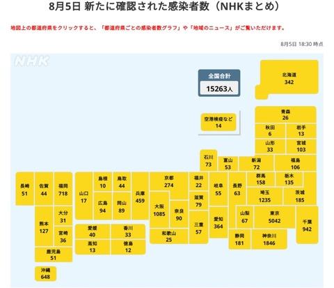 【85】日本+15263 過去最多(東京5042人、神奈川1846人、埼玉1235人、大阪1085人、千葉942人、福岡718人、沖縄648人など)
