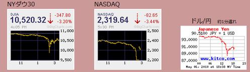 ダウ-1000世界の株価指数