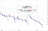 ドル円2010.10.13