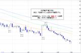 ドル円2010.10.18