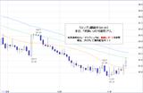 ドル円2010.11.11