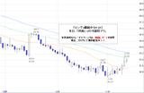 ドル円2010.11.12
