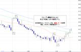 ドル円2010.11.17