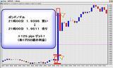 1月11日 BOE政策金利発表 【21:00】