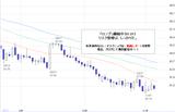 ドル円2010.11.05