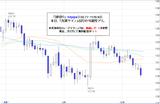 ポンド円2010.10.13