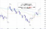 ポンド円2010.11.16