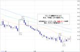 ドル円2010.11.10
