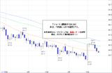 ドル円2010.09.24