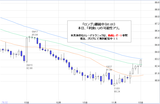 ドル円2010.11.16