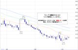 ドル円2010.11.09