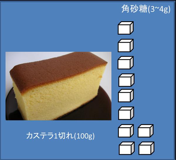 砂糖がどれくらい 食べ物 飲料060