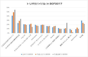 「トリオサバイバル in BCF2017」における使用率
