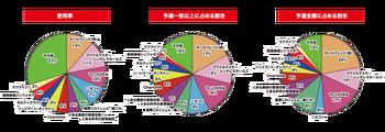 「WGP2015 ネオスタンダード 予選ラウンド」における使用率