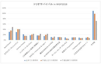 「トリオサバイバル in WGP2018」における使用率