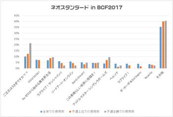 「ネオスタンダード in BCF2017」における使用率