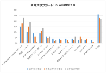 WGP2016