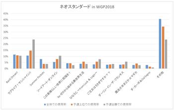 「ネオスタンダード in WGP2018」における使用率