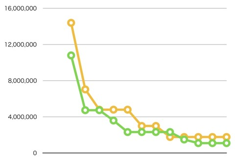木戸愛賞金グラフ