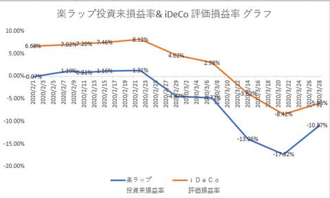 楽ラップ iDeCo 20200328