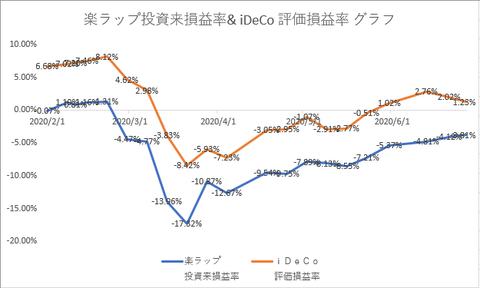 楽ラップ iDeCo 20200627