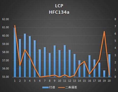 lcp-134-g