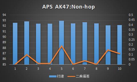 APS・ノンホップ