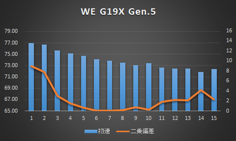 we_g19x
