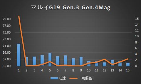 g19_gen4mag