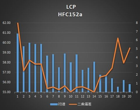 lcp-152-g