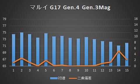 g17_gen4_gen3mag